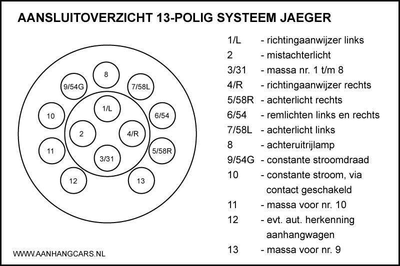 Aansluitoverzicht voor een 13 polige Jaeger stekker van aanhangwagens