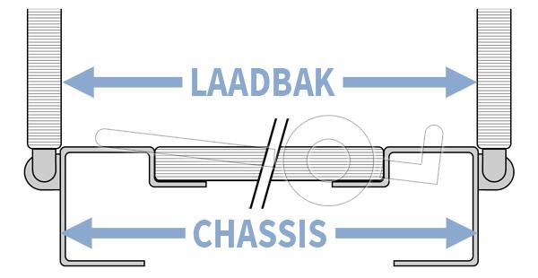 Doorsnede van de laadbak van een aanhangwagen met de wielen onder de laadbak