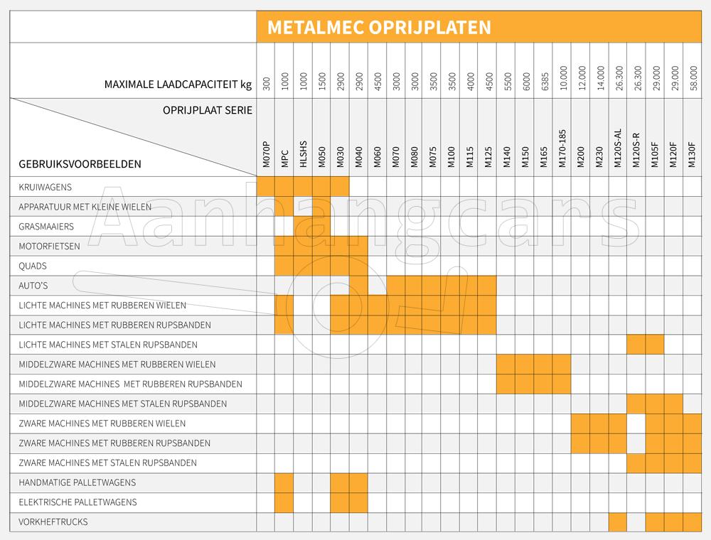 Tabel met overzicht van Metalmec oprijplaten die aangeeft voor welk gebruik deze geschikt zijn