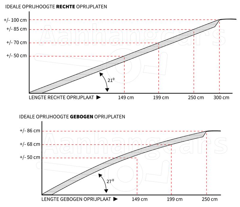 schematische weergave ideale oprijhoogte universele oprijplaten