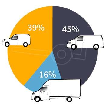 Overzicht met verdeling van types bestelwagen in percentages