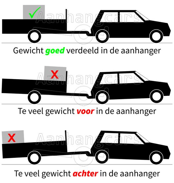 Grafische weergave van verkeerd beladen aanhangwagen
