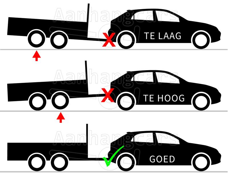 Voorbeelden van een aanhangwagen achter een auto met een te lage trekhaak, een te hoge trekhaak en een goede trekhaak
